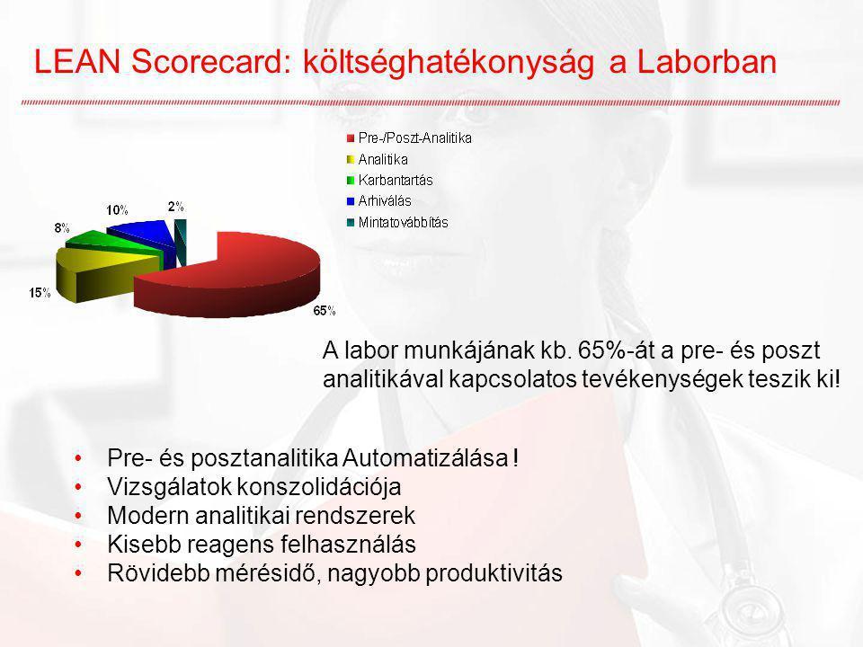 LEAN Scorecard: költséghatékonyság a Laborban Pre- és posztanalitika Automatizálása ! Vizsgálatok konszolidációja Modern analitikai rendszerek Kisebb