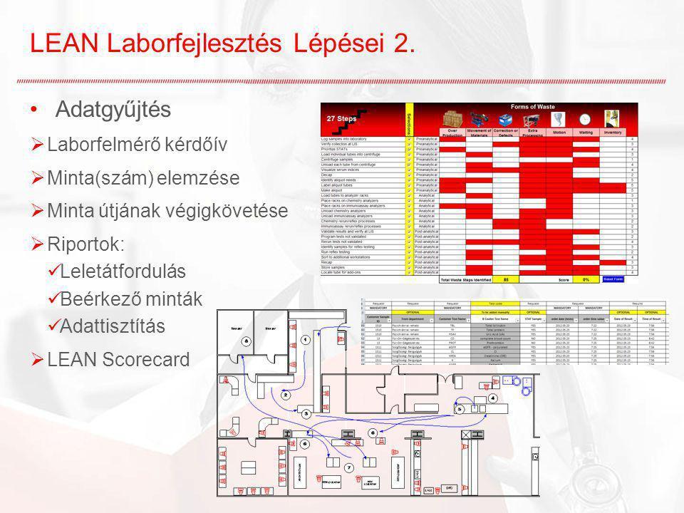 LEAN Laborfejlesztés Lépései 2. Adatgyűjtés  Laborfelmérő kérdőív  Minta(szám) elemzése  Minta útjának végigkövetése  Riportok: Leletátfordulás Be