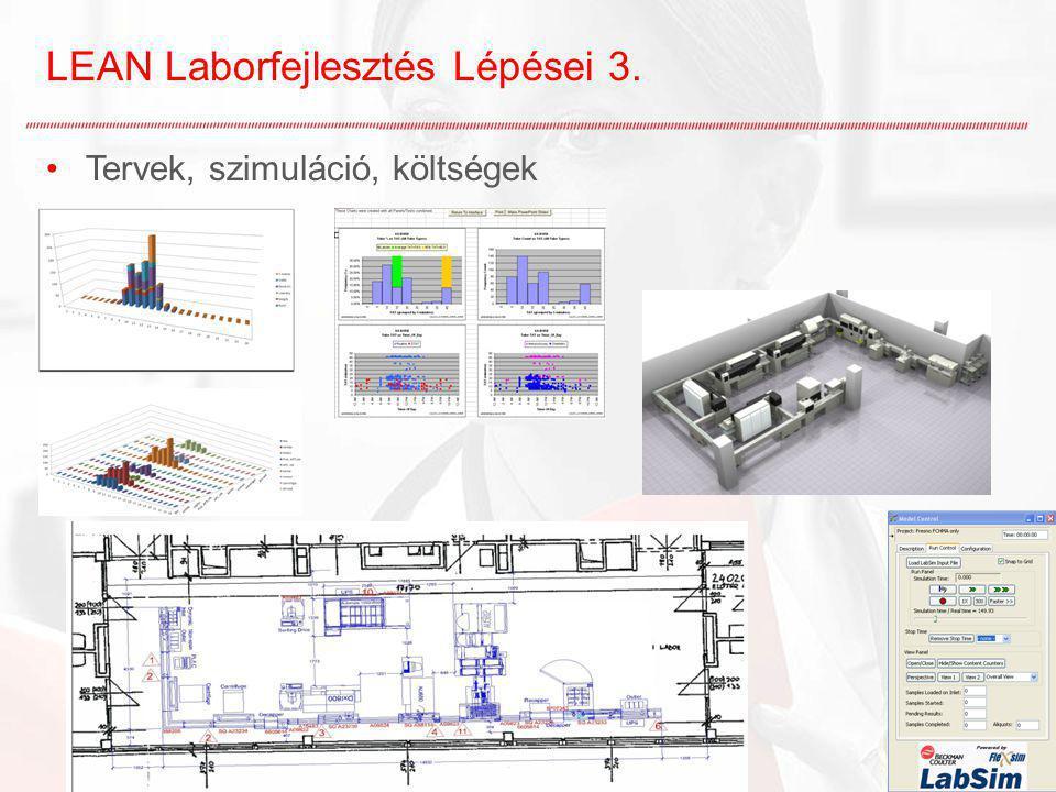 LEAN Laborfejlesztés Lépései 3. Tervek, szimuláció, költségek