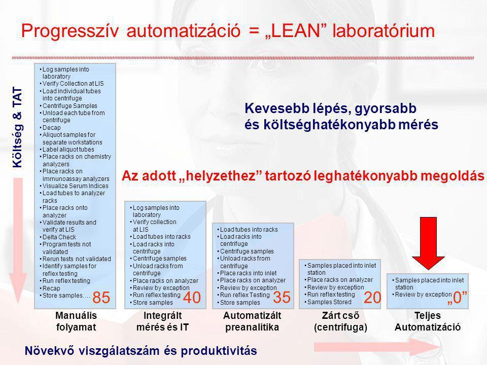 "Progresszív automatizáció = ""LEAN"" laboratórium Növekvő viszgálatszám és produktivitás Költség & TAT Log samples into laboratory Verify Collection at"