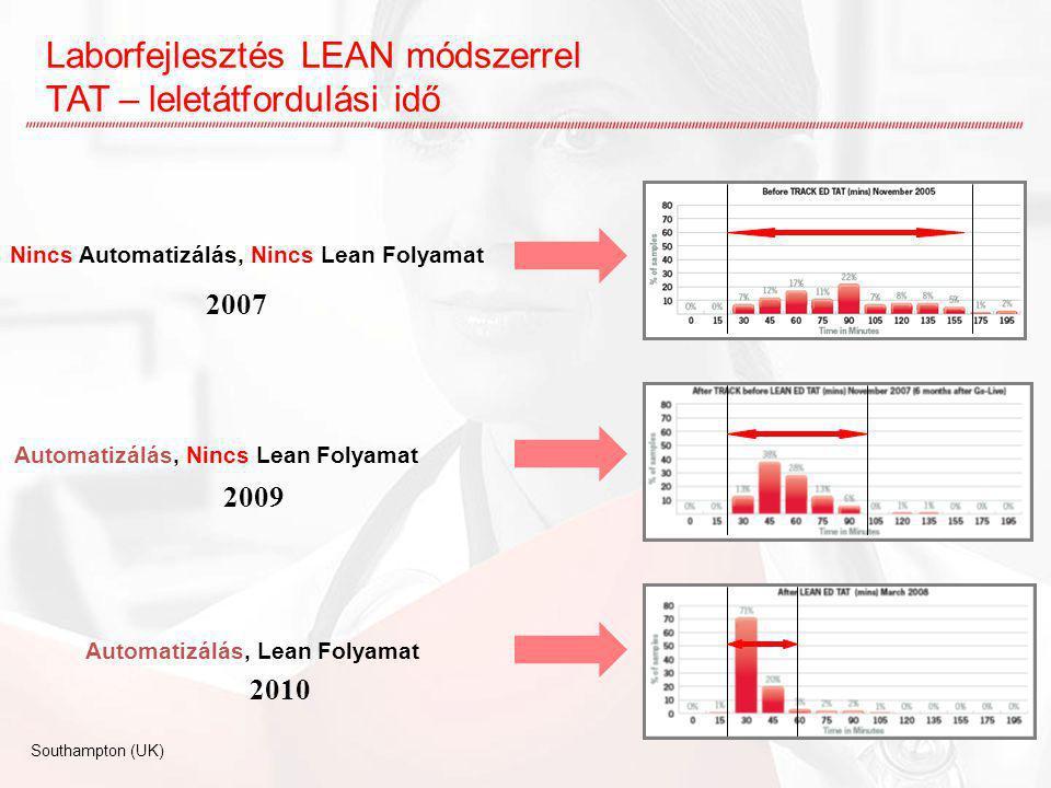 Laborfejlesztés LEAN módszerrel TAT – leletátfordulási idő Nincs Automatizálás, Nincs Lean Folyamat Automatizálás, Nincs Lean Folyamat Automatizálás,