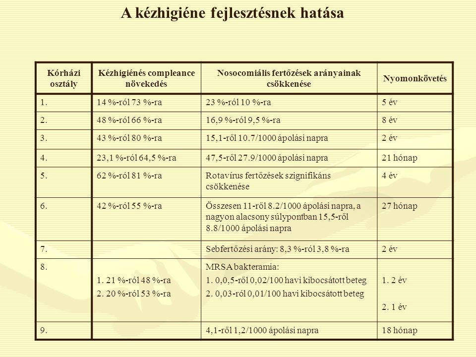 Kórházi osztály Kézhigiénés compleance növekedés Nosocomiális fertőzések arányainak csökkenése Nyomonkövetés 1.14 %-ról 73 %-ra23 %-ról 10 %-ra5 év 2.