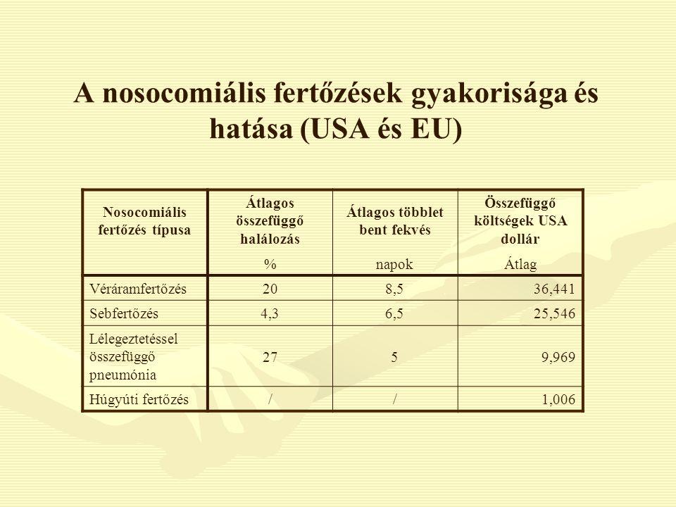 A nosocomiális fertőzések gyakorisága és hatása (USA és EU) Nosocomiális fertőzés típusa Átlagos összefüggő halálozás Átlagos többlet bent fekvés Össz