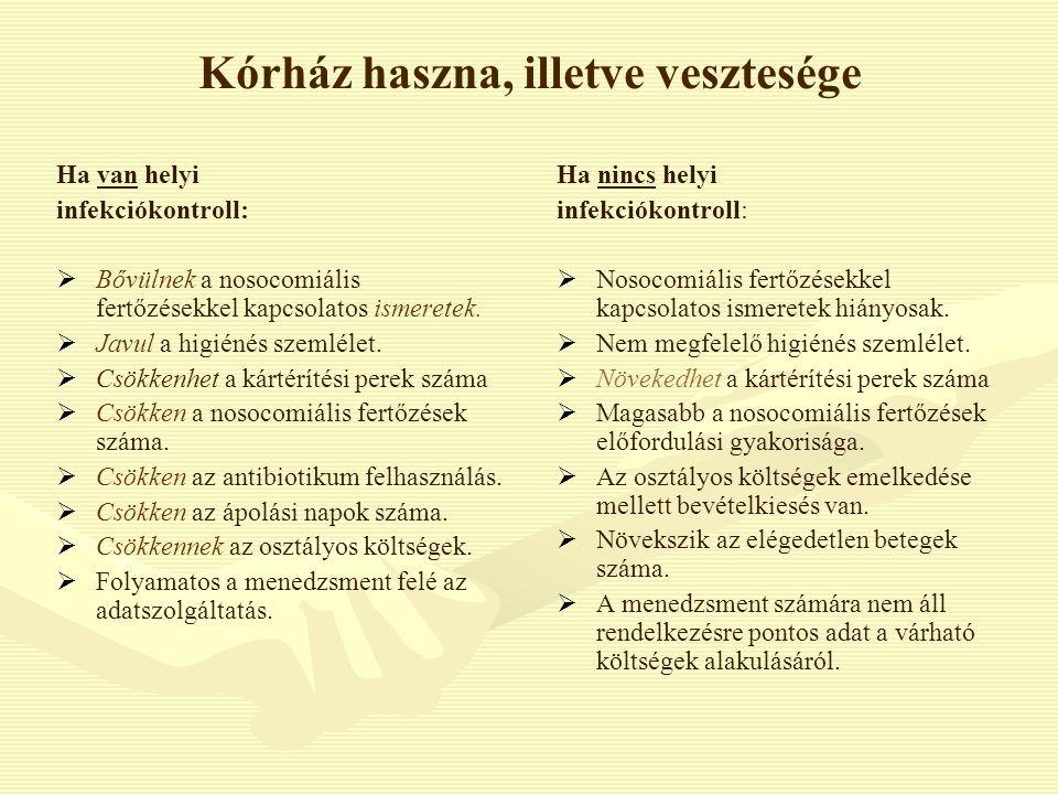 Kórház haszna, illetve vesztesége Ha van helyi infekciókontroll:   Bővülnek a nosocomiális fertőzésekkel kapcsolatos ismeretek.   Javul a higiénés