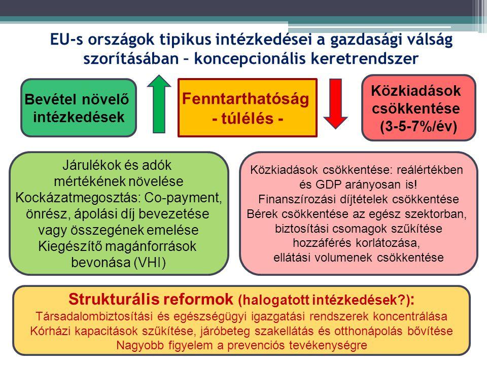 EU-s országok tipikus intézkedései a gazdasági válság szorításában – koncepcionális keretrendszer Fenntarthatóság - túlélés - Közkiadások csökkentése