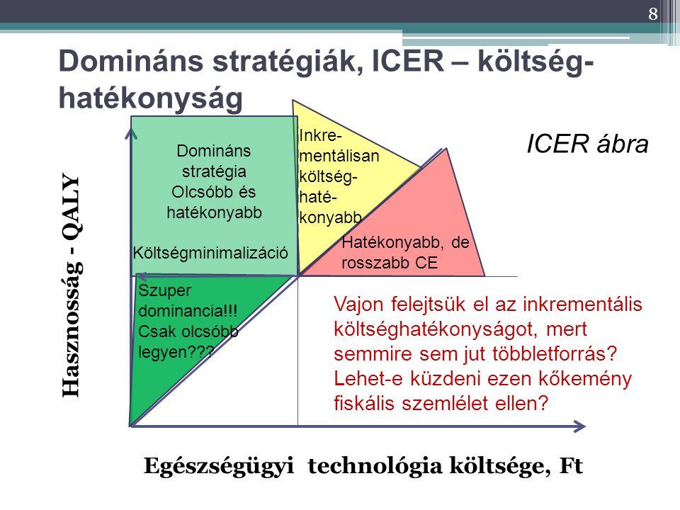 8 Domináns stratégiák, ICER – költség- hatékonyság ICER ábra Egészségügyi technológia költsége, Ft Hasznosság - QALY Domináns stratégia Olcsóbb és hat