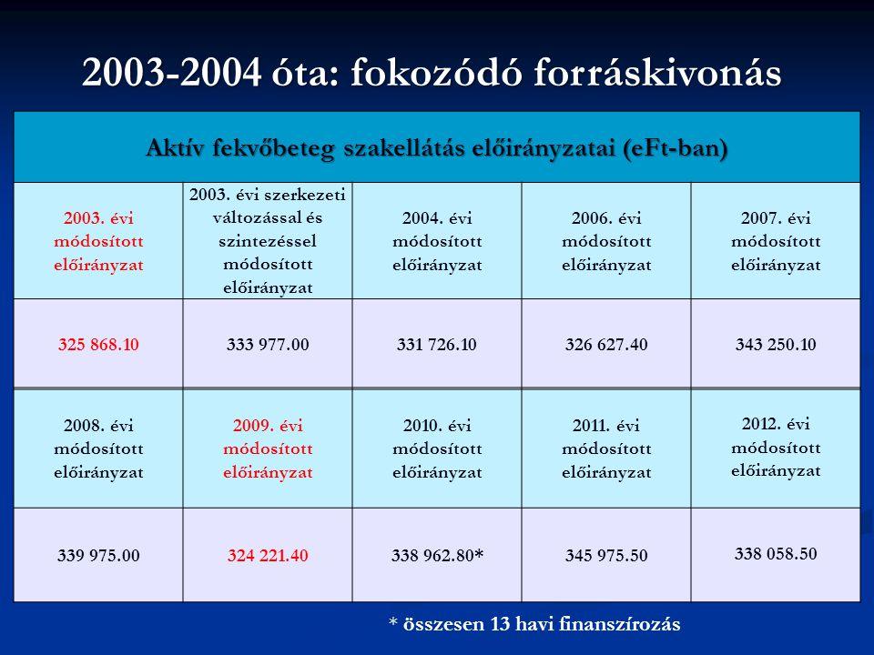 Aktív fekvőbeteg szakellátás előirányzatai (eFt-ban) 2003.