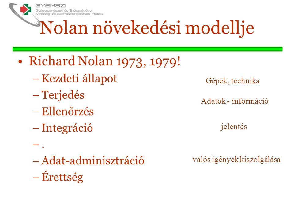 Nolan növekedési modellje Richard Nolan 1973, 1979.