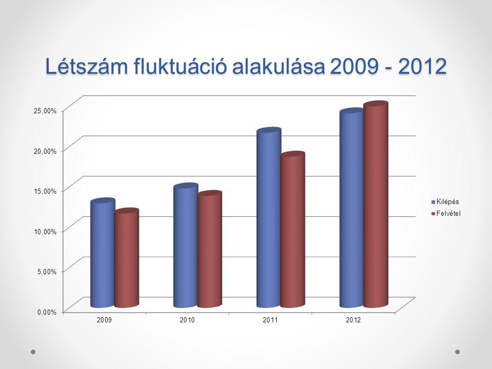 Létszám fluktuáció alakulása 2009 - 2012