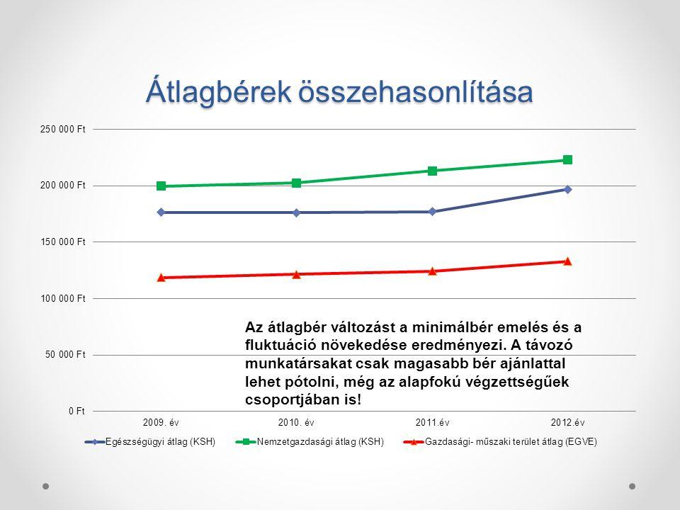 Átlagbérek összehasonlítása Az átlagbér változást a minimálbér emelés és a fluktuáció növekedése eredményezi.