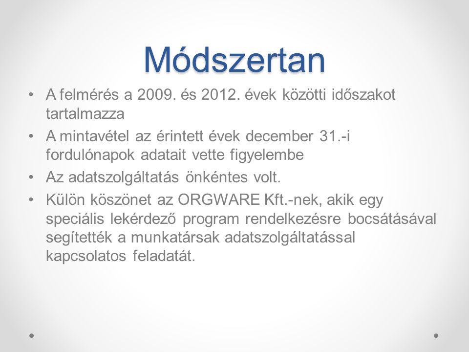 Módszertan A felmérés a 2009. és 2012.