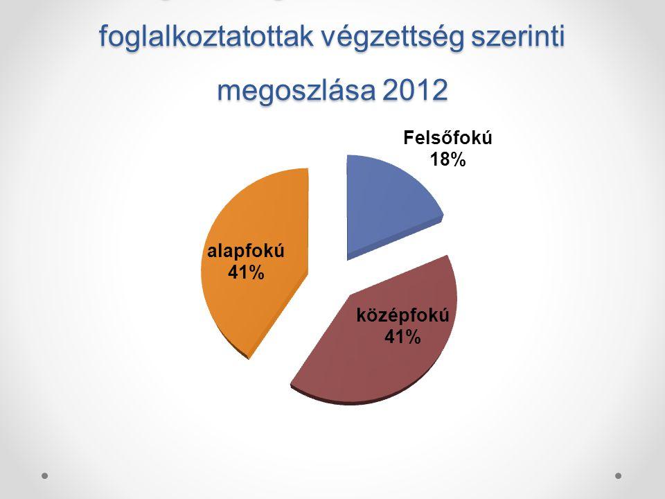 A gazdasági műszaki területen foglalkoztatottak végzettség szerinti megoszlása 2012