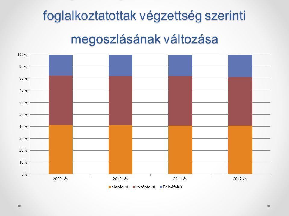 Az egyes végzettségi csoportok létszámának változása 2009 - 2012