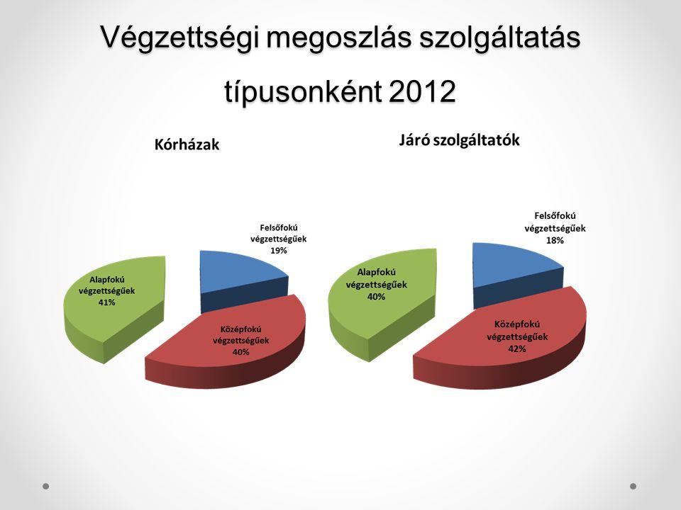 Végzettségi megoszlás szolgáltatás típusonként 2012