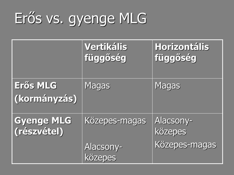 Erős vs. gyenge MLG Vertikális függőség Horizontális függőség Erős MLG (kormányzás)MagasMagas Gyenge MLG (részvétel) Közepes-magas Alacsony- közepes K