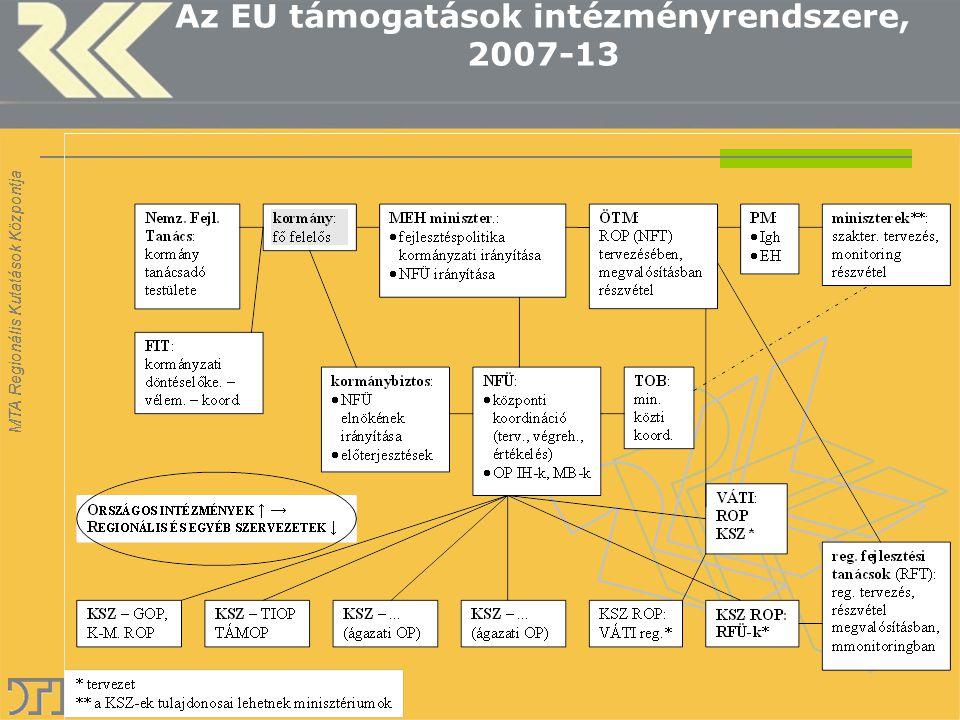 MTA Regionális Kutatások Központja Az EU támogatások intézményrendszere, 2007-13