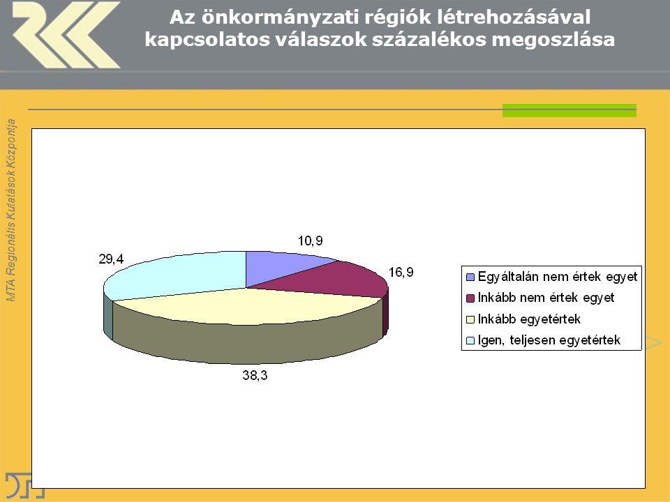 MTA Regionális Kutatások Központja Az önkormányzati régiók létrehozásával kapcsolatos válaszok százalékos megoszlása