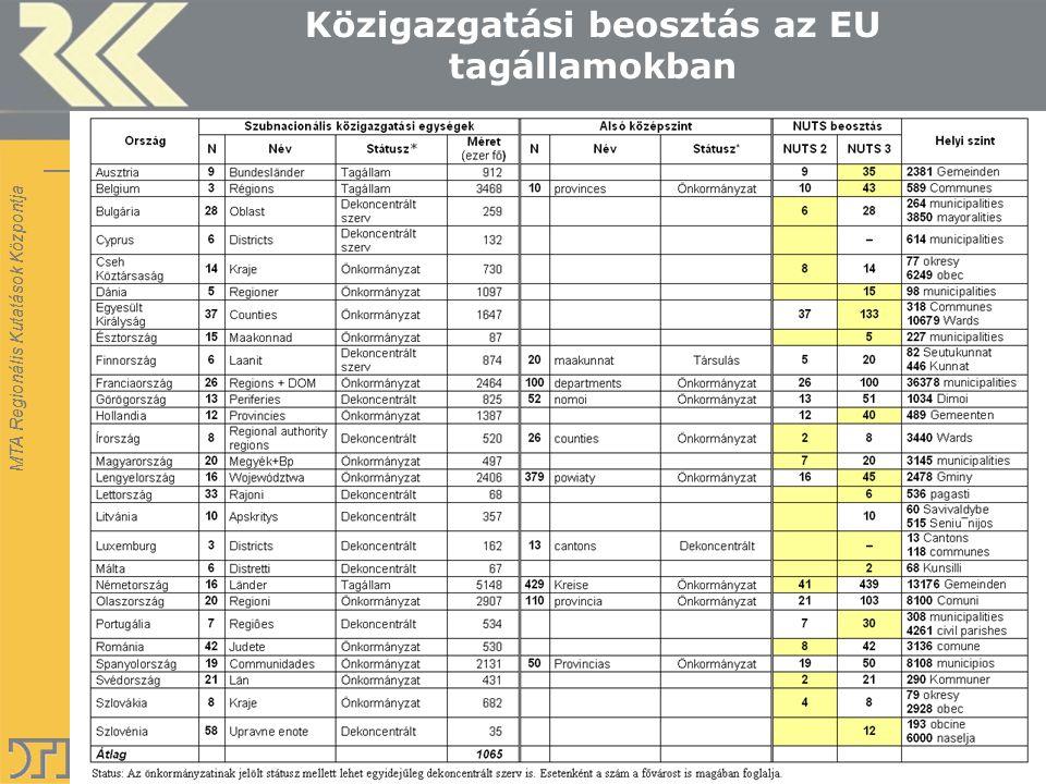 MTA Regionális Kutatások Központja Közigazgatási beosztás az EU tagállamokban