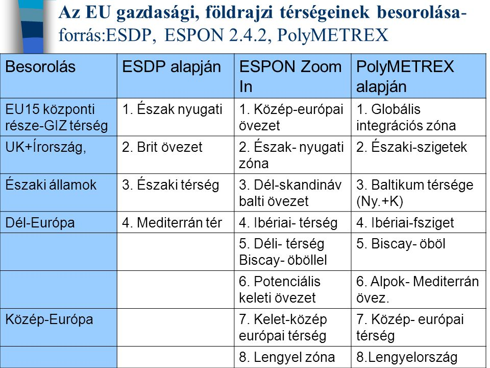 Az EU gazdasági, földrajzi térségeinek besorolása- forrás:ESDP, ESPON 2.4.2, PolyMETREX BesorolásESDP alapjánESPON Zoom In PolyMETREX alapján EU15 központi része-GIZ térség 1.