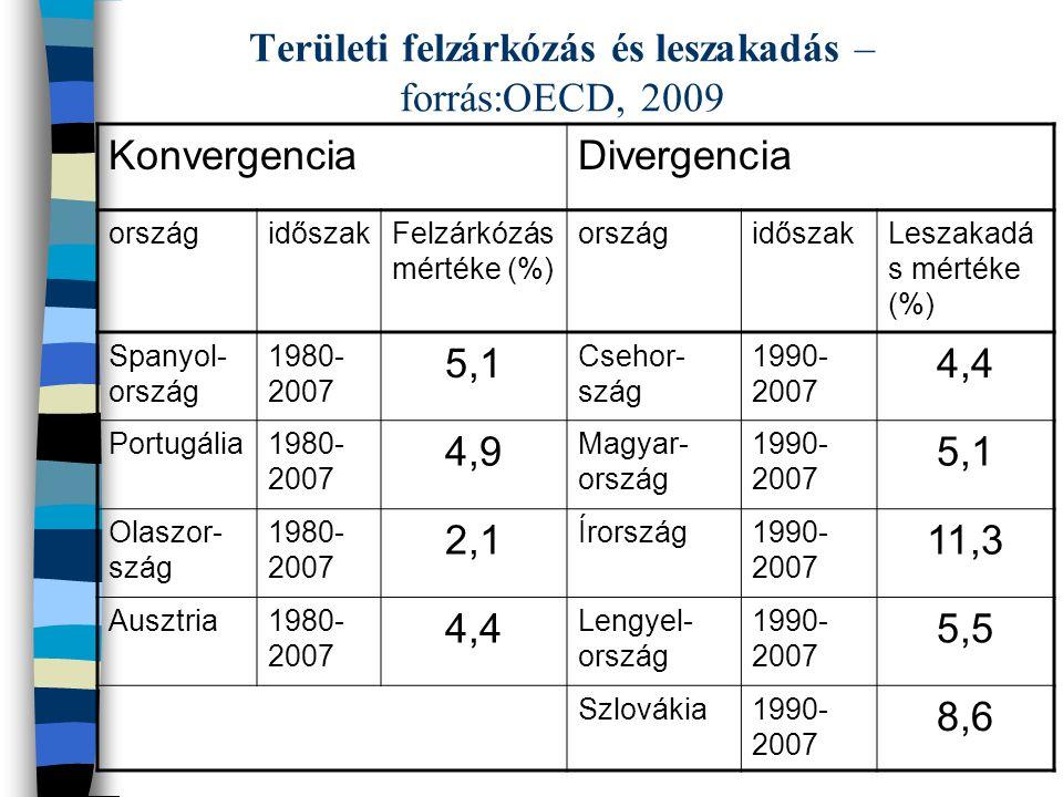 Területi felzárkózás és leszakadás – forrás:OECD, 2009 KonvergenciaDivergencia országidőszakFelzárkózás mértéke (%) országidőszakLeszakadá s mértéke (%) Spanyol- ország 1980- 2007 5,1 Csehor- szág 1990- 2007 4,4 Portugália1980- 2007 4,9 Magyar- ország 1990- 2007 5,1 Olaszor- szág 1980- 2007 2,1 Írország1990- 2007 11,3 Ausztria1980- 2007 4,4 Lengyel- ország 1990- 2007 5,5 Szlovákia1990- 2007 8,6
