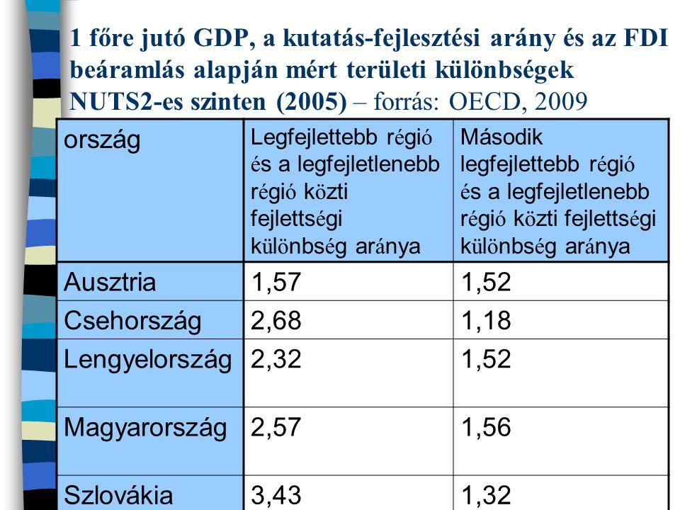 1 főre jutó GDP, a kutatás-fejlesztési arány és az FDI beáramlás alapján mért területi különbségek NUTS2-es szinten (2005) – forrás: OECD, 2009 ország Legfejlettebb r é gi ó é s a legfejletlenebb r é gi ó k ö zti fejletts é gi k ü l ö nbs é g ar á nya Második legfejlettebb r é gi ó é s a legfejletlenebb r é gi ó k ö zti fejletts é gi k ü l ö nbs é g ar á nya Ausztria1,571,52 Csehország2,681,18 Lengyelország2,321,52 Magyarország2,571,56 Szlovákia3,431,32