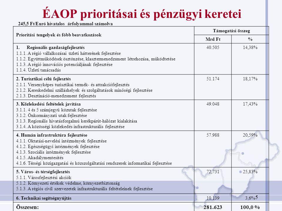 ÉAOP végrehajtása - eddigi összesített adatok Meghirdetett és lezárt pályázati kiírások száma 25 db Beérkezet pályázatok száma 1.457 db Igényelt támogatás összege 278 mrd Ft Túlpályázás mértéke 244 %-os Nyertes/továbbfejlesztésre javasolt projektek száma 505 db Előzetes döntéssel megítélt összes támogatás 59 mrd Ft Végső döntéssel megítélt összes támogatás 37 mrd Ft Leszerződött támogatási összeg 22 mrd Ft Kifizetett támogatási összege 3,3 mrd Ft