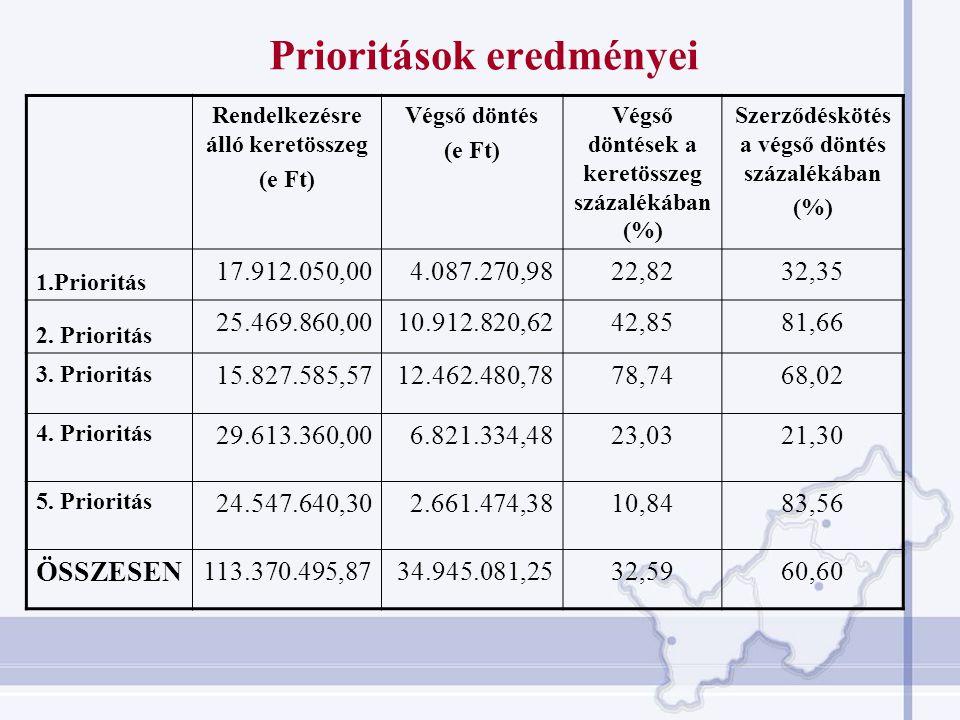 Eddigi tapasztalatok (2007-2008) 1.A kiírások zöme 2 fordulós volt 2.Projekt-kiválasztási folyamatok elhúzódtak 3.TSZ-kötési folyamatok elhúzódtak 4.Mindezek alapján a kivitelezések is csúsztak 5.Önerő probléma (elsősorban gazdaságfejlesztési és turisztikai pályázatoknál) 6.Relatíve sok szabálytalansági eljárás
