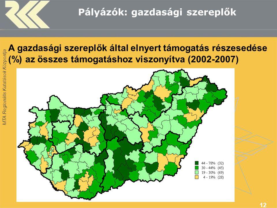 MTA Regionális Kutatások Központja 12 Pályázók: gazdasági szereplők A gazdasági szereplők által elnyert támogatás részesedése (%) az összes támogatáshoz viszonyítva (2002-2007)