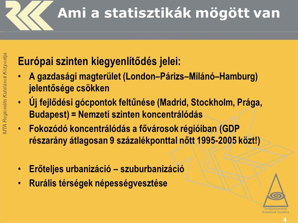 MTA Regionális Kutatások Központja 4 Ami a statisztikák mögött van Térségfejlesztési Kutatások Osztálya Európai szinten kiegyenlítődés jelei: A gazdasági magterület (London–Párizs–Milánó–Hamburg) jelentősége csökken Új fejlődési gócpontok feltűnése (Madrid, Stockholm, Prága, Budapest) = Nemzeti szinten koncentrálódás Fokozódó koncentrálódás a fővárosok régióiban (GDP részarány átlagosan 9 százalékponttal nőtt 1995-2005 közt!) Erőteljes urbanizáció – szuburbanizáció Rurális térségek népességvesztése