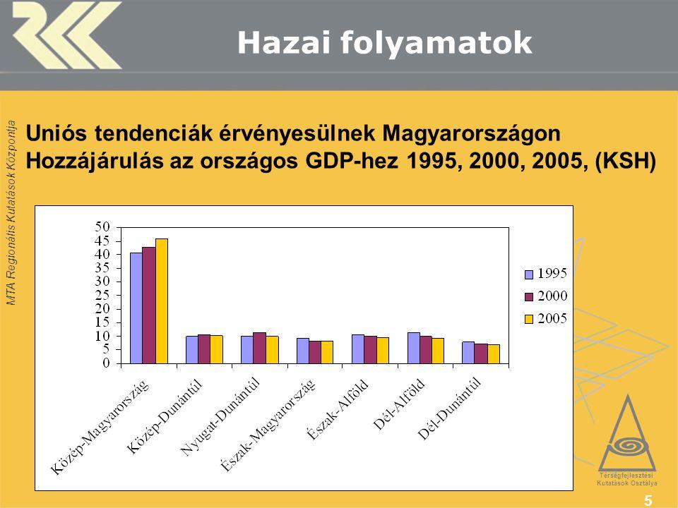 MTA Regionális Kutatások Központja 5 Hazai folyamatok Térségfejlesztési Kutatások Osztálya Uniós tendenciák érvényesülnek Magyarországon Hozzájárulás az országos GDP-hez 1995, 2000, 2005, (KSH)