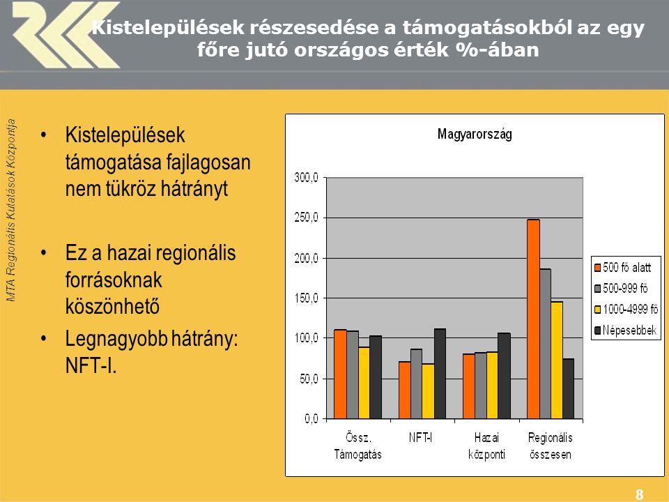 MTA Regionális Kutatások Központja 8 Kistelepülések részesedése a támogatásokból az egy főre jutó országos érték %-ában Kistelepülések támogatása fajlagosan nem tükröz hátrányt Ez a hazai regionális forrásoknak köszönhető Legnagyobb hátrány: NFT-I.