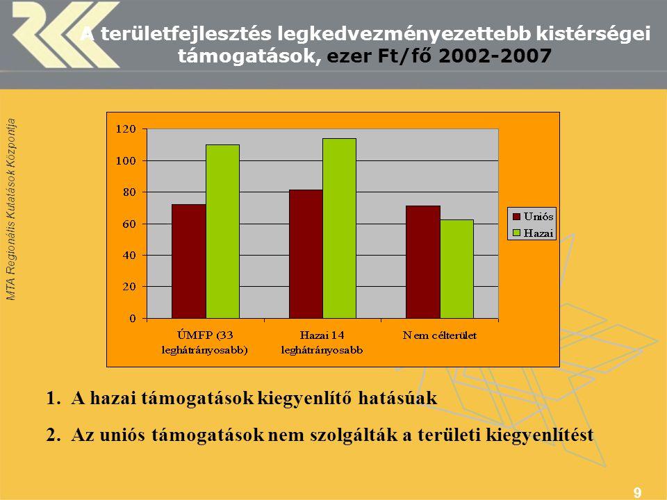 MTA Regionális Kutatások Központja 9 A területfejlesztés legkedvezményezettebb kistérségei támogatások, ezer Ft/fő 2002-2007 1.A hazai támogatások kiegyenlítő hatásúak 2.Az uniós támogatások nem szolgálták a területi kiegyenlítést
