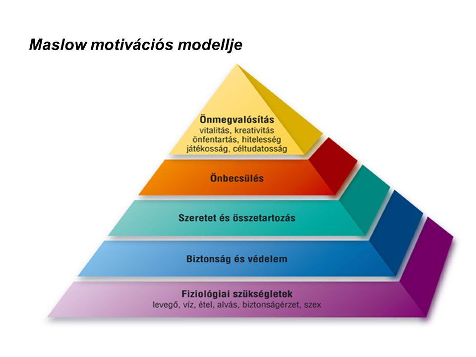 Maslow motivációs modellje