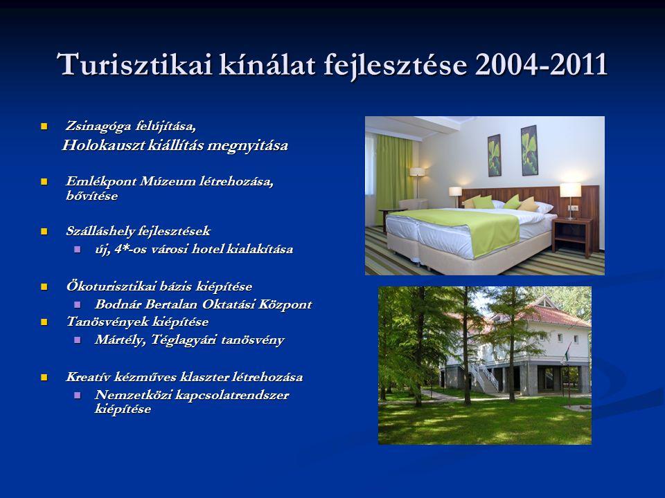 Zsinagóga felújítása, Zsinagóga felújítása, Holokauszt kiállítás megnyitása Holokauszt kiállítás megnyitása Emlékpont Múzeum létrehozása, bővítése Eml