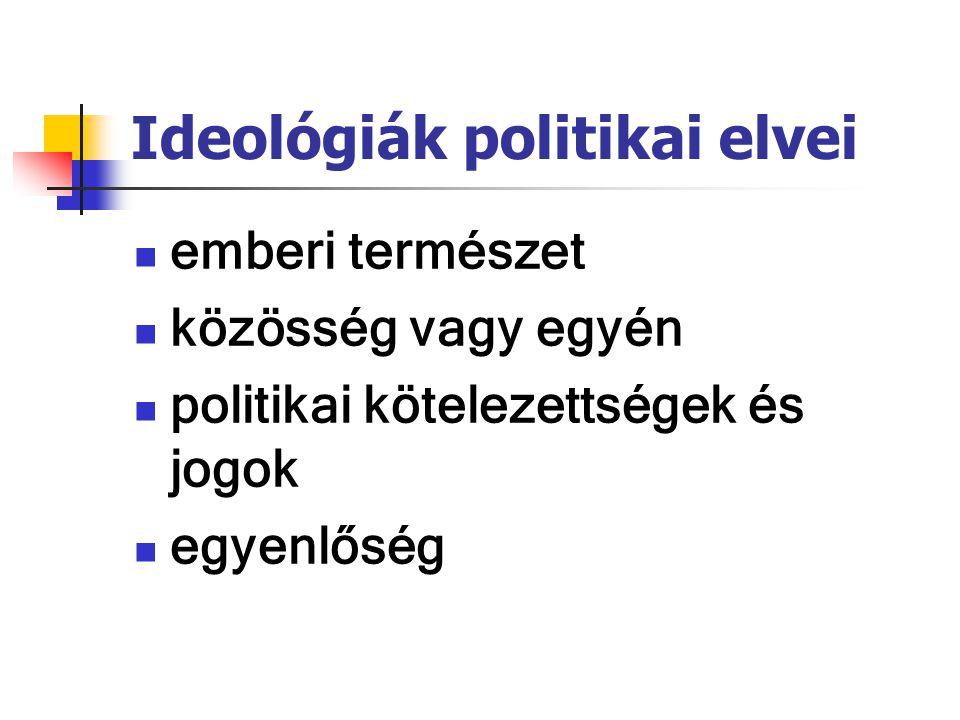 Ideológiák politikai elvei emberi természet közösség vagy egyén politikai kötelezettségek és jogok egyenlőség