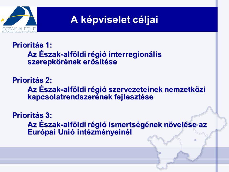 A képviselet céljai Prioritás 1: Az Észak-alföldi régió interregionális szerepkörének erősítése Prioritás 2: Az Észak-alföldi régió szervezeteinek nemzetközi kapcsolatrendszerének fejlesztése Prioritás 3: Az Észak-alföldi régió ismertségének növelése az Európai Unió intézményeinél