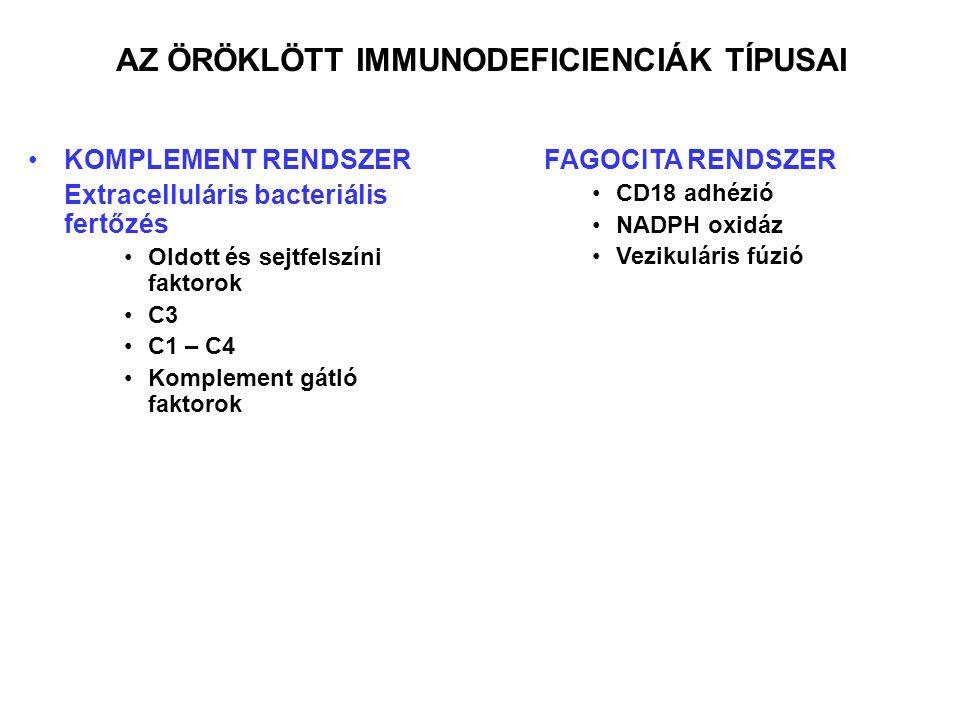 KOMPLEMENT RENDSZER Extracelluláris bacteriális fertőzés Oldott és sejtfelszíni faktorok C3 C1 – C4 Komplement gátló faktorok FAGOCITA RENDSZER CD18 adhézió NADPH oxidáz Vezikuláris fúzió AZ ÖRÖKLÖTT IMMUNODEFICIENCIÁK TÍPUSAI