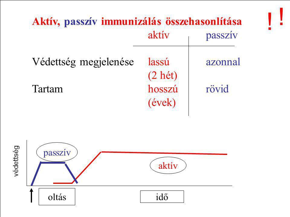 Aktív, passzív immunizálás összehasonlítása aktívpasszív Védettség megjelenéselassúazonnal (2 hét) Tartamhosszúrövid (évek) idő aktív passzív oltás vé
