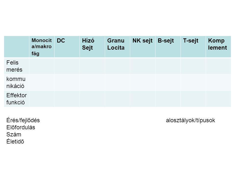 Monocit a/makro fág DCHízó Sejt Granu Locita NK sejtB-sejtT-sejtKomp lement Felis merés kommu nikáció Effektor funkció Érés/fejlődés alosztályok/típusok Előfordulás Szám Életidő