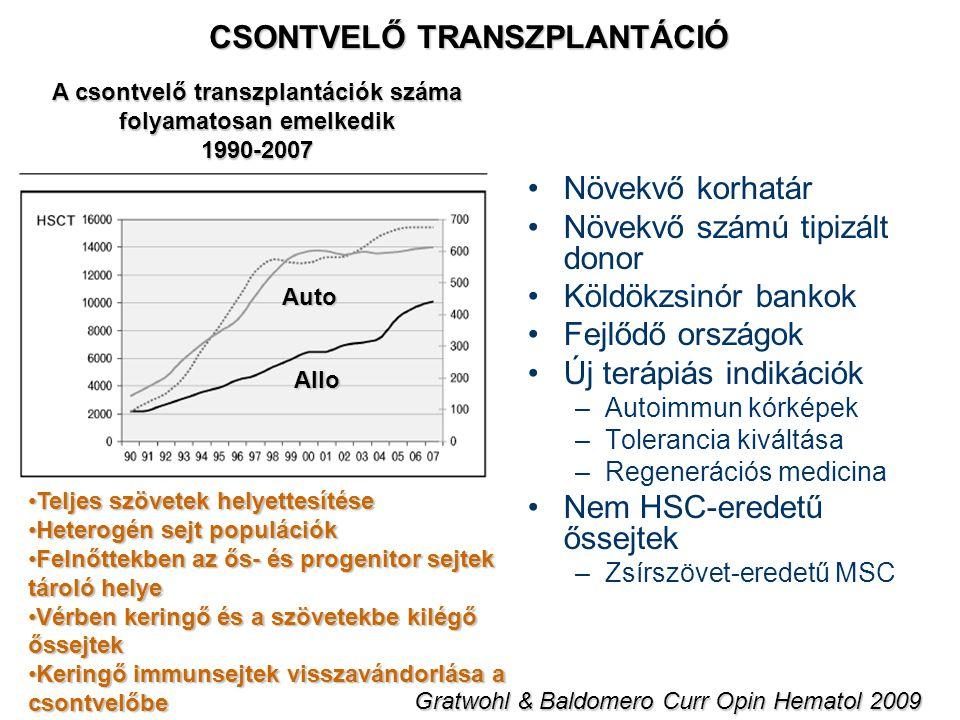 CSONTVELŐ TRANSZPLANTÁCIÓ Növekvő korhatár Növekvő számú tipizált donor Köldökzsinór bankok Fejlődő országok Új terápiás indikációk –Autoimmun kórképe