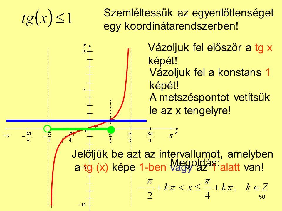 50 Szemléltessük az egyenlőtlenséget egy koordinátarendszerben! Vázoljuk fel először a tg x képét! Vázoljuk fel a konstans 1 képét! A metszéspontot ve