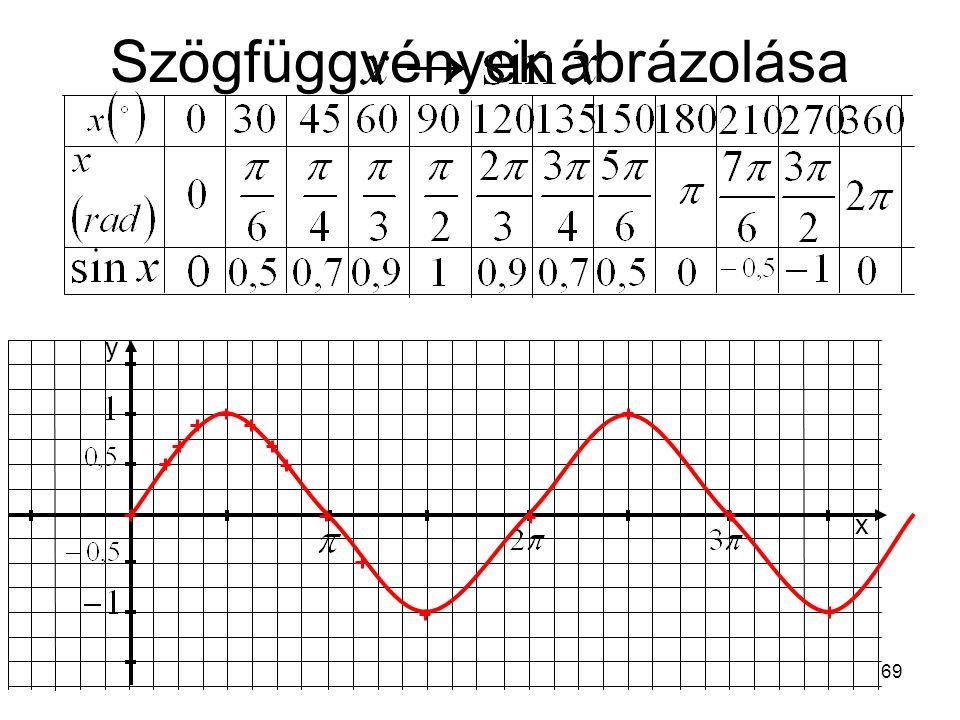 69 Szögfüggvények ábrázolása y x