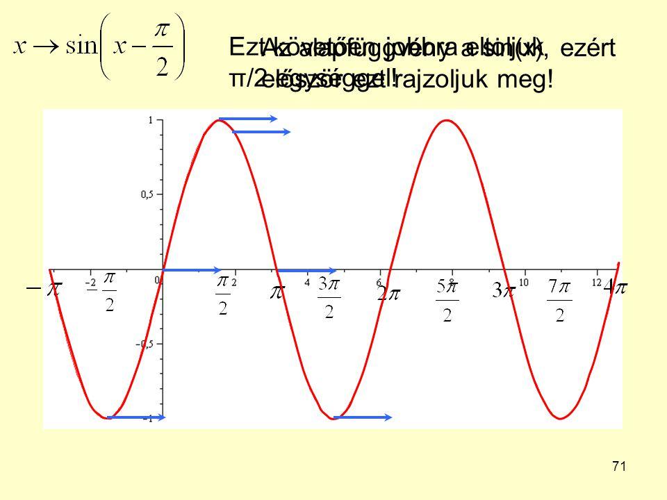 71 Az alapfüggvény a sin(x), ezért először ezt rajzoljuk meg! Ezt követően jobbra eltoljuk π/2 egységgel!