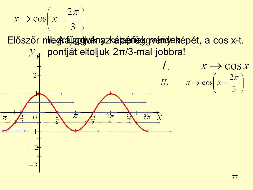 77 Először megrajzoljuk az alapfüggvény képét, a cos x-t. II. A függvény képének minden pontját eltoljuk 2π/3-mal jobbra!