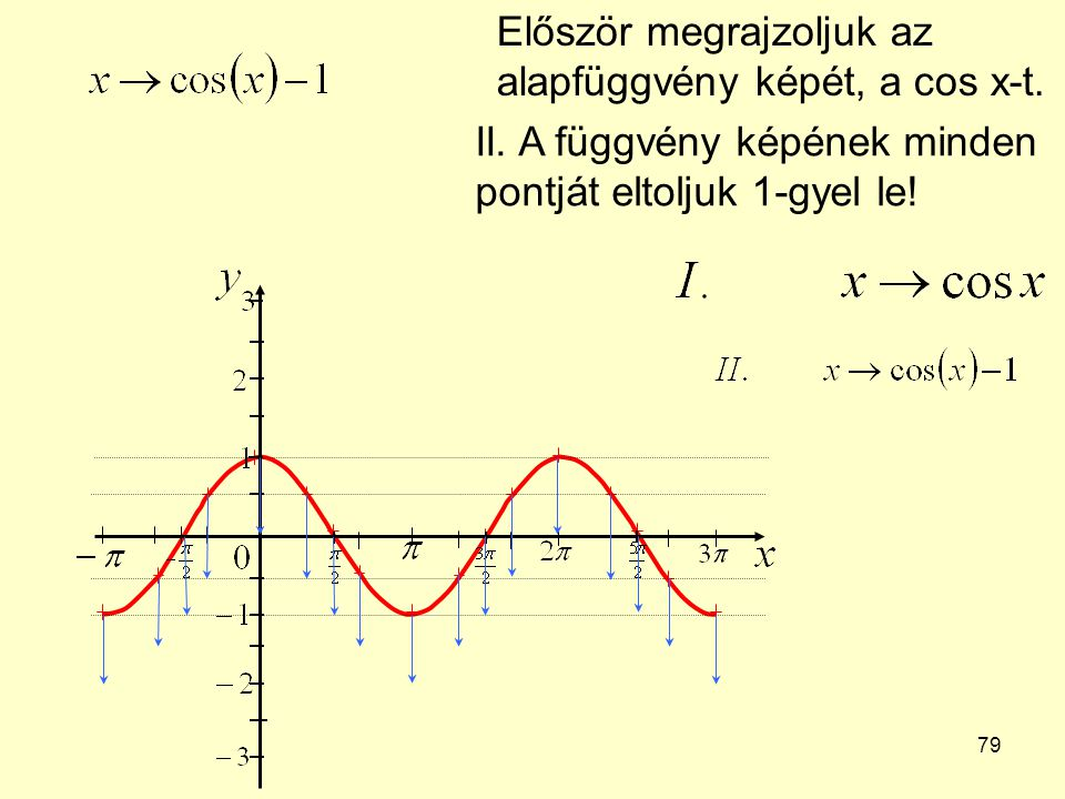 79 Először megrajzoljuk az alapfüggvény képét, a cos x-t. II. A függvény képének minden pontját eltoljuk 1-gyel le!