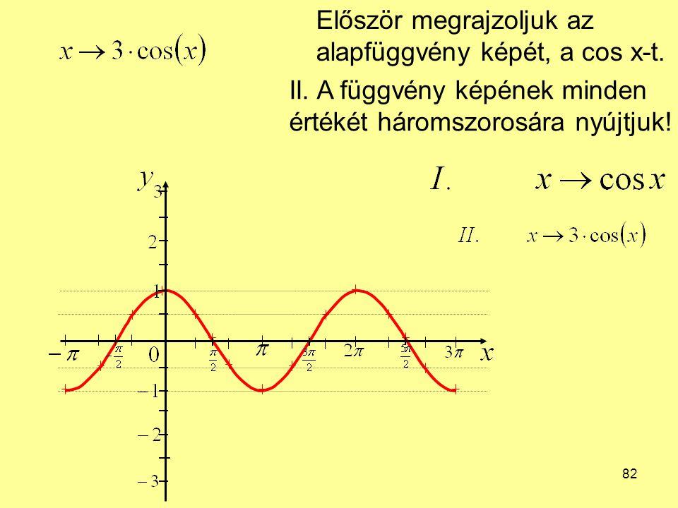 82 Először megrajzoljuk az alapfüggvény képét, a cos x-t. II. A függvény képének minden értékét háromszorosára nyújtjuk!