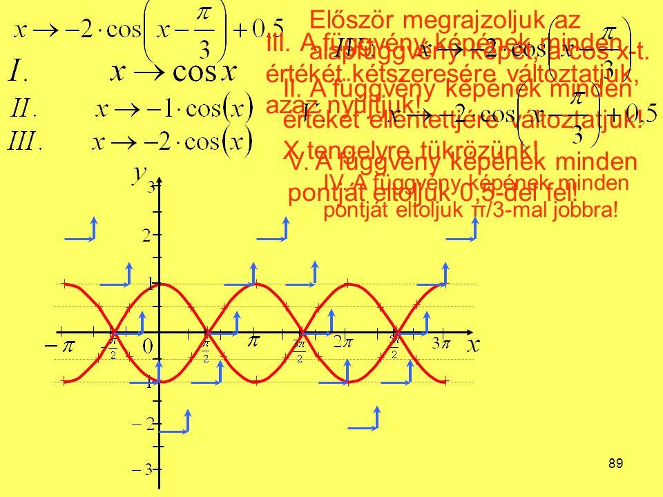 89 Először megrajzoljuk az alapfüggvény képét, a cos x-t. II. A függvény képének minden értékét ellentettjére változtatjuk! X tengelyre tükrözünk! III