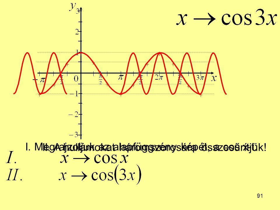 91 I. Megrajzoljuk az alapfüggvény képét, a cos x-t: II. A hullámokat háromszorosára összesűrítjük!