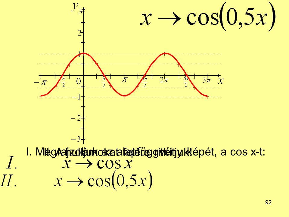 92 I. Megrajzoljuk az alapfüggvény képét, a cos x-t: II. A hullámokat felére ritkítjuk!