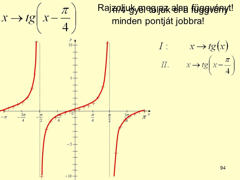 94 Rajzoljuk meg az alap függvényt! π/4-gyel toljuk el a függvény minden pontját jobbra!